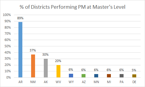 PM Masters by State