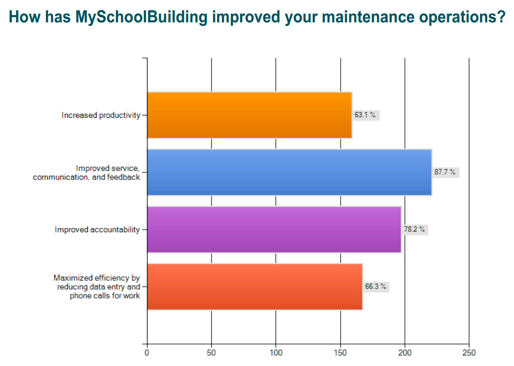 Improve Maintenance Operations with MySchoolBuilding